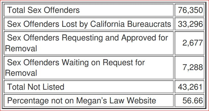 Failure of Megan's Law Website