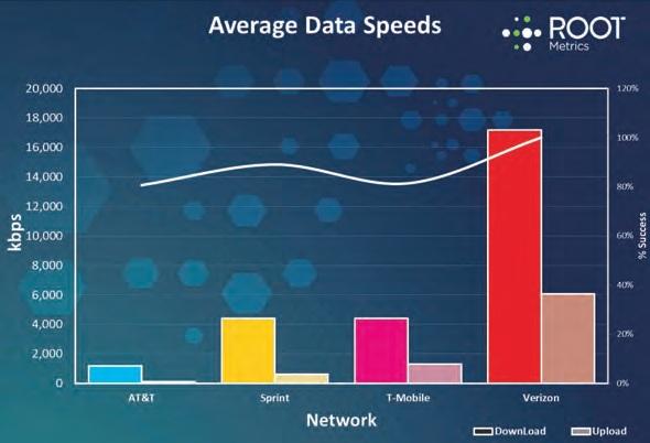AT&T Ranks last in 4G speeds